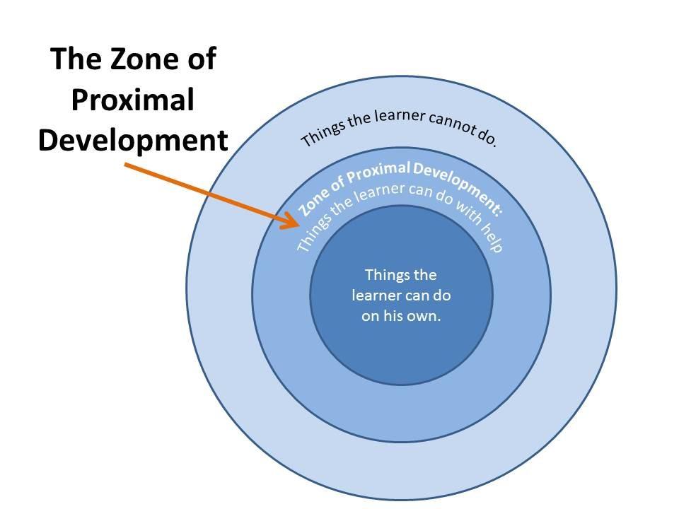 ZPD diagram pic
